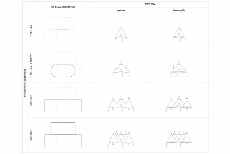 studio tipologico trulli 2