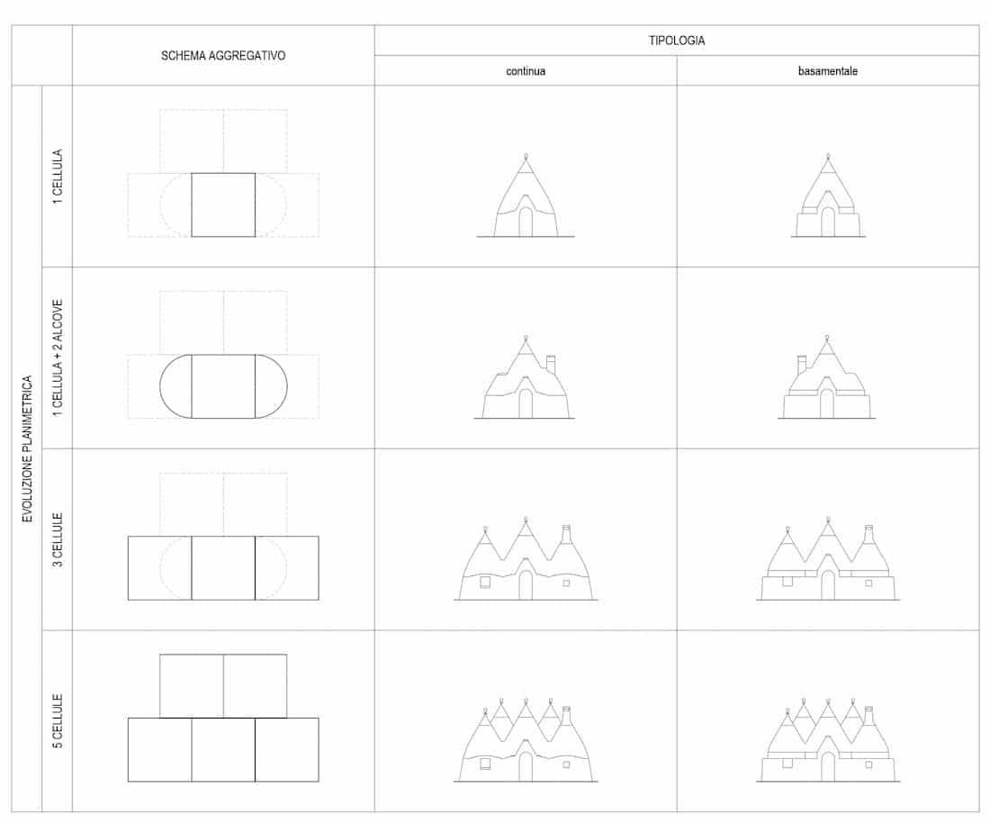 Studio tipologico trulli Cisternino 01